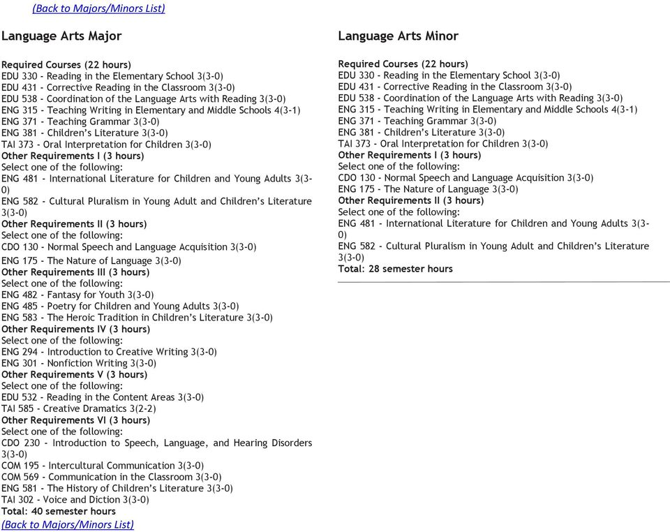 International Literature for Children and Young Adults (- 0) ENG 582 - Cultural Pluralism in Young Adult and Children s Literature Other Requirements II ( hours) CDO 10 - Normal Speech and Language
