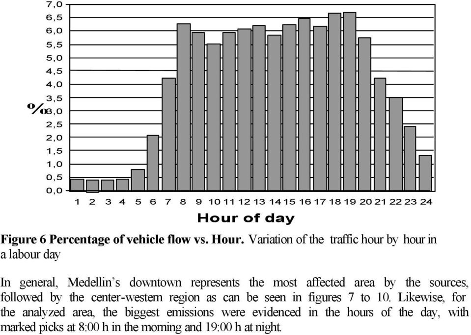 Variation of the traffic hour by hour in a labour day In general, Medellin s downtown represents the most affected area by the