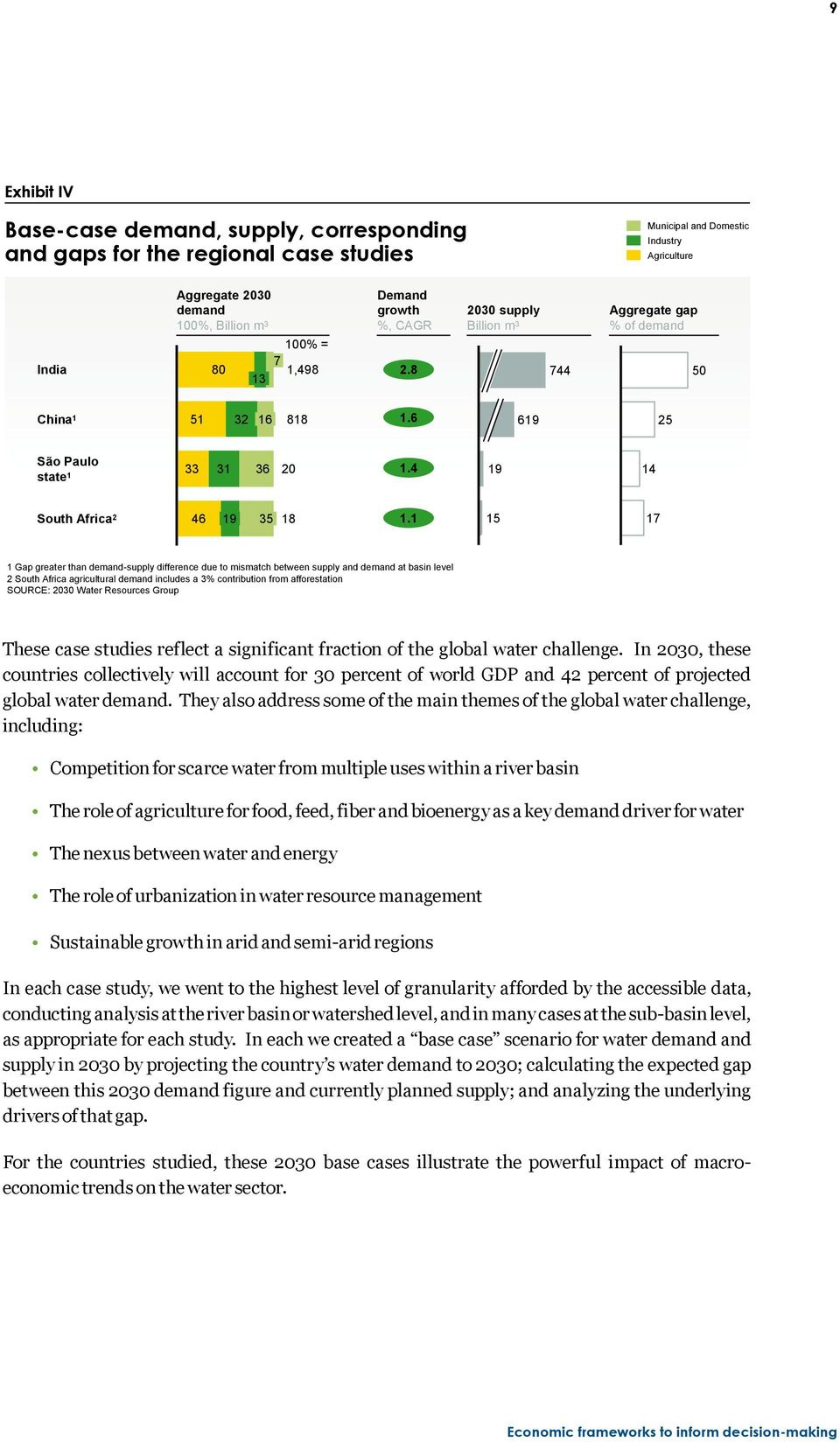 1 15 17 1 Gap greater than demand-supply difference due to mismatch between supply and demand at basin level 2 South Africa agricultural demand includes a 3% contribution from afforestation SOURCE: