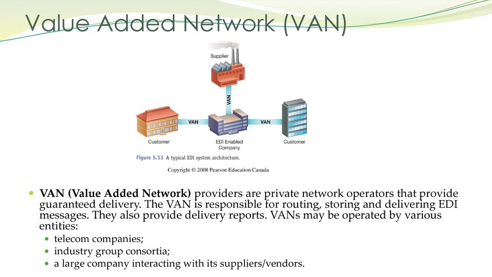 The VAN is responsible for routing, storing and delivering EDI messages.