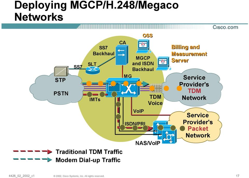 Traditional TDM Traffic Modem Dial-up Traffic MGCP and ISDN Backhaul MG