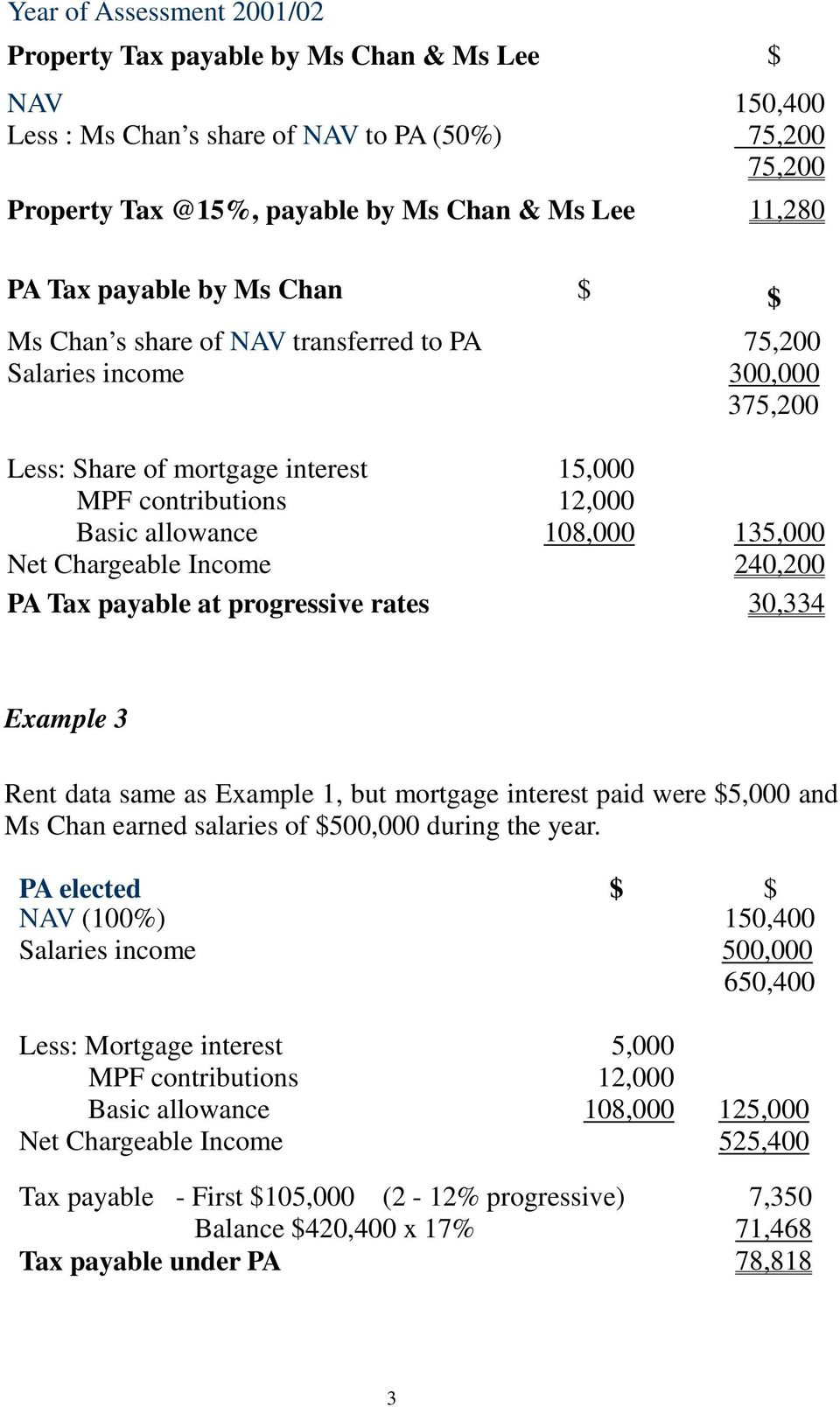 Net Chargeable Income 240,200 PA Tax payable at progressive rates 30,334 Example 3 Rent data same as Example 1, but mortgage interest paid were $5,000 and Ms Chan earned salaries of $500,000 during