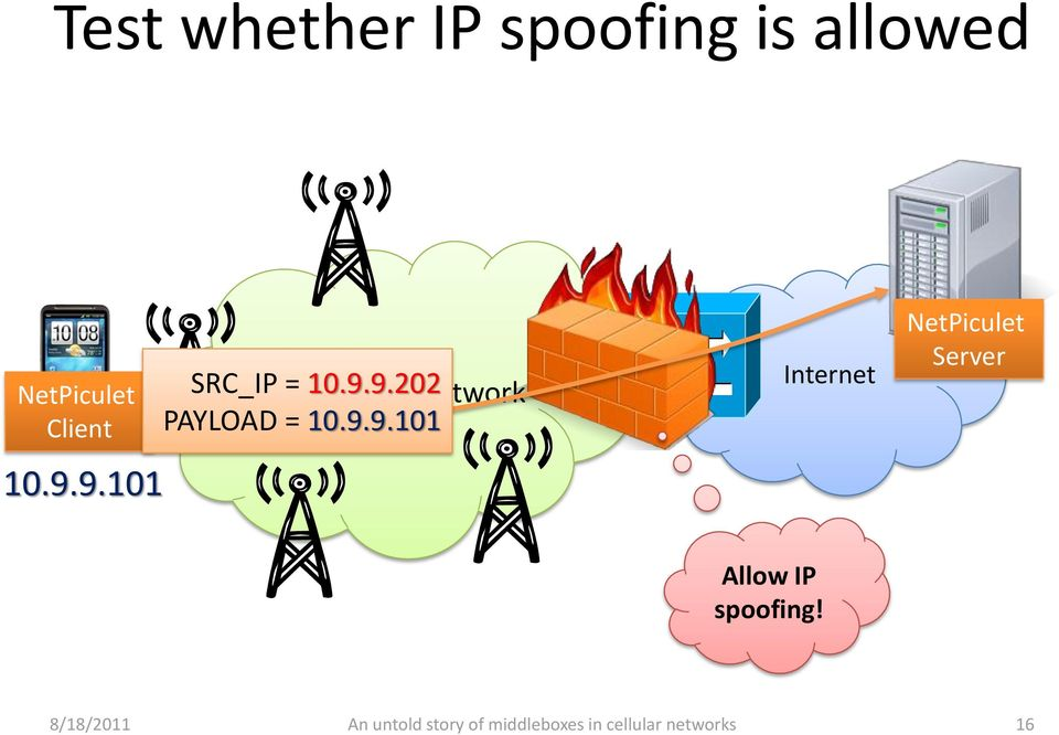 9.101 SRC_IP Cellular = 10.9.9.202 Core Network PAYLOAD = 10.