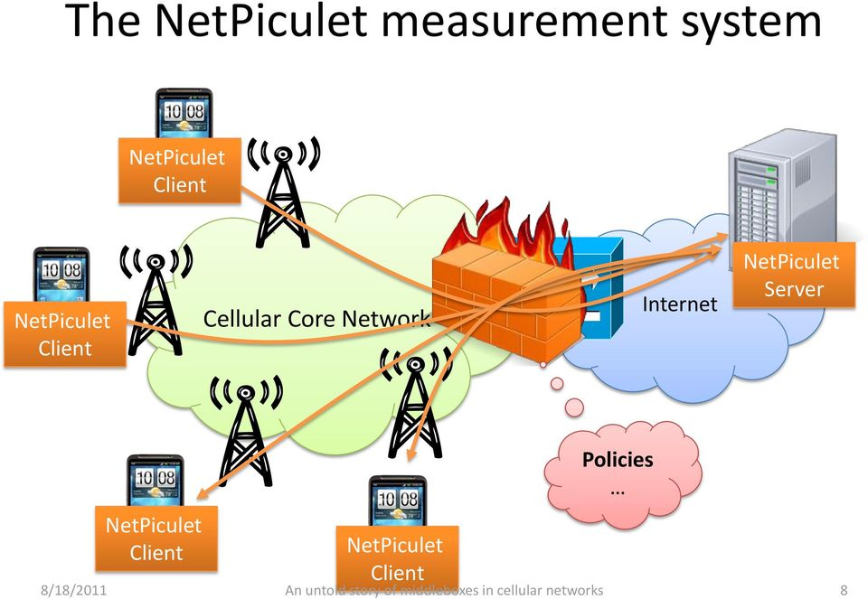 Cellular Core Network Internet NetPiculet