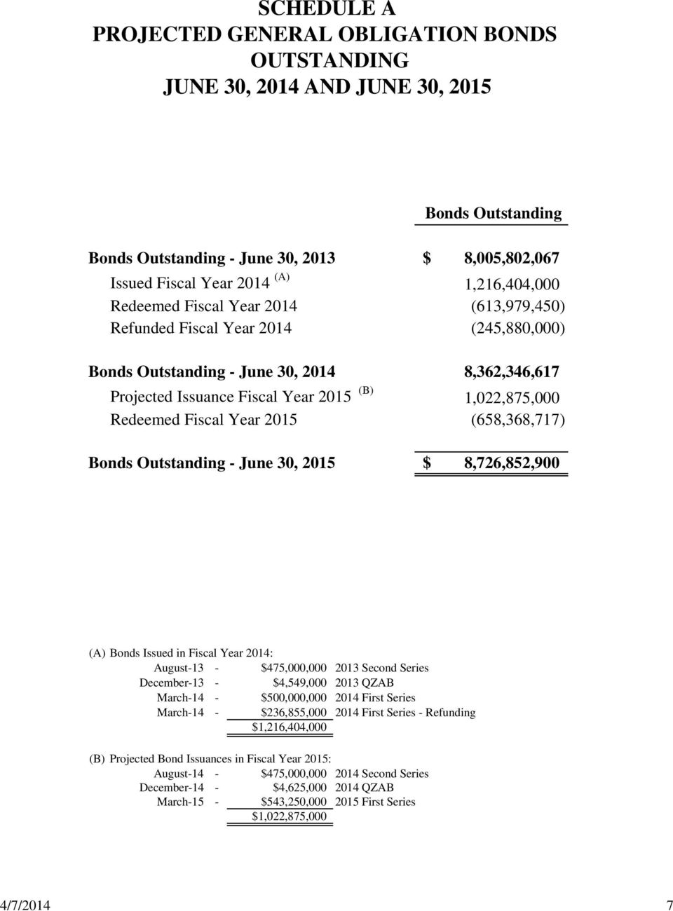 Year 2015 (658,368,717) Bonds Outstanding - June 30, 2015 $ 8,726,852,900 (A) Bonds Issued in Fiscal Year 2014: August-13 - $475,000,000 2013 Second Series December-13 - $4,549,000 2013 QZAB March-14
