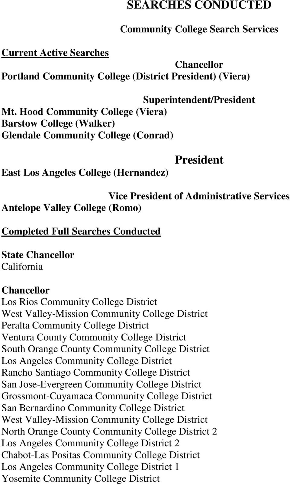 College (Romo) Completed Full Searches Conducted State Chancellor California Chancellor Los Rios Community College District West Valley-Mission Community College District Peralta Community College