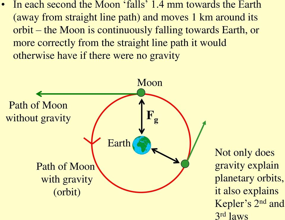 continuously falling towards Earth, or more correctly from the straight line path it would otherwise have