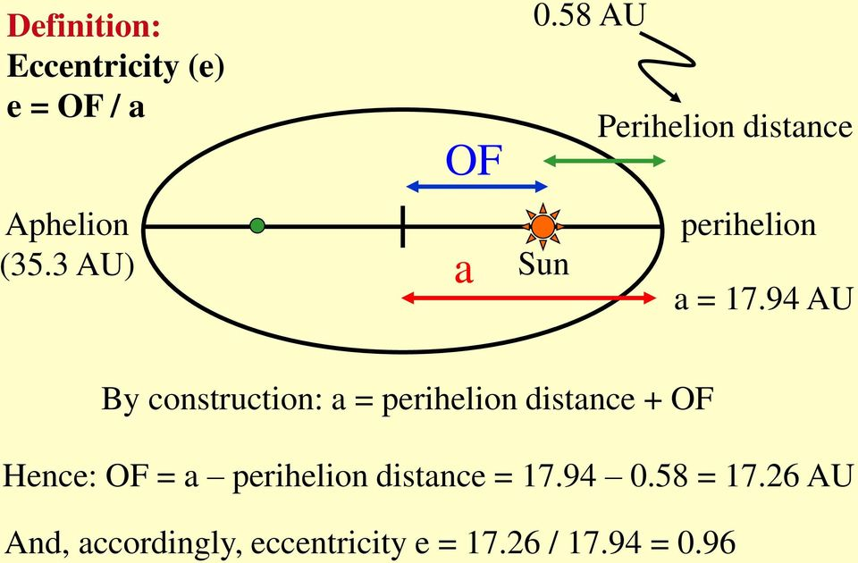 94 AU By construction: a = perihelion distance + OF Hence: OF = a
