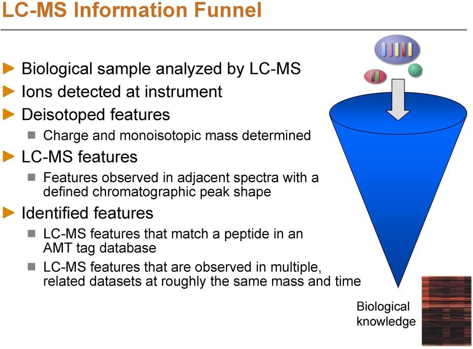 chromatographic peak shape Identified LC-MS that match a peptide in an AMT tag database LC-MS