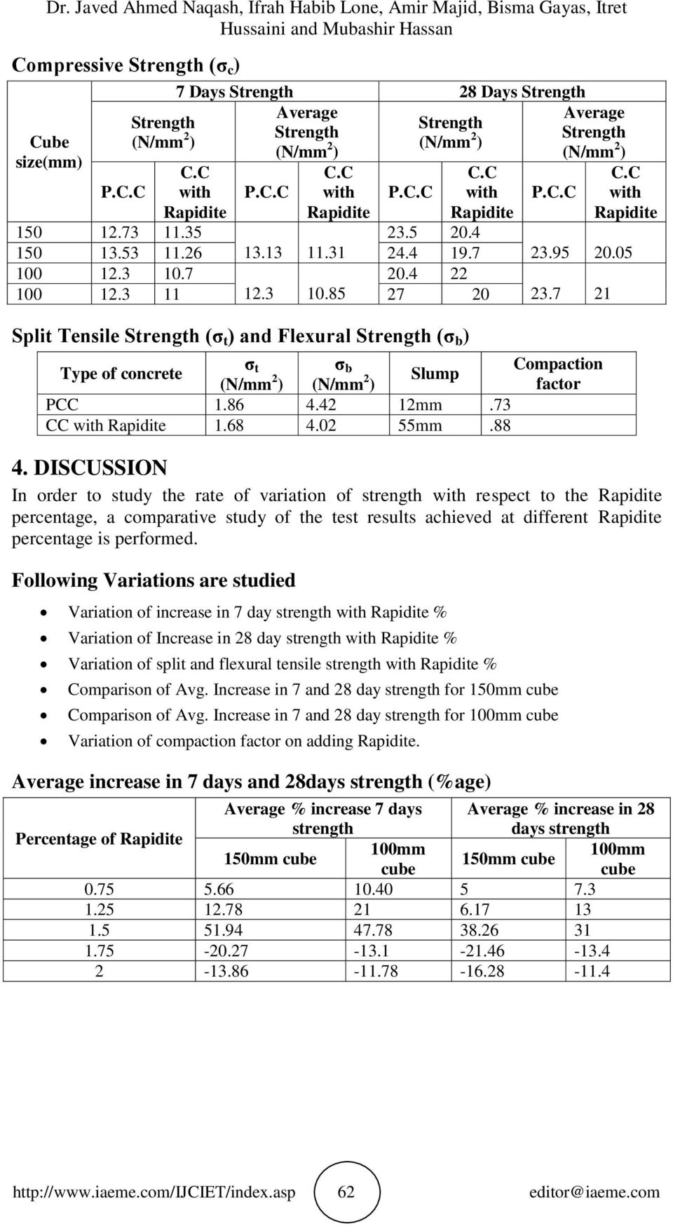 DISCUSSION In order to study the rate of variation of strength respect to the percentage, a comparative study of the test results achieved at different percentage is performed.