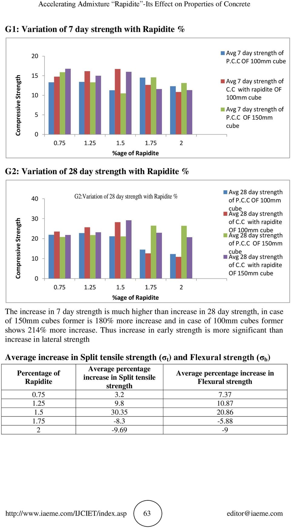25 1.5 1.75 2 %age of Avg 7 day strength of OF 1mm Avg 7 day strength of rapidite OF 1mm Avg 7 day strength of OF mm G2: Variation of 28 day strength % 4 3 2 1 The increase in 7 day strength is much