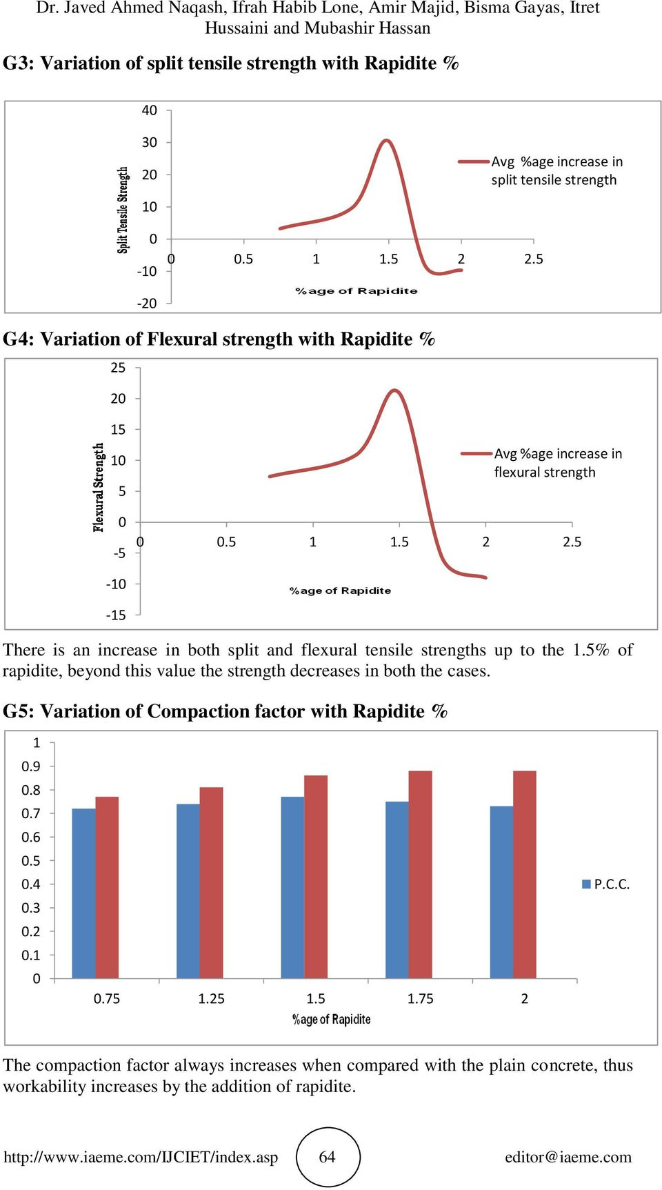 5-1 -15 There is an increase in both split and flexural tensile strengths up to the 1.5% of rapidite, beyond this value the strength decreases in both the cases.