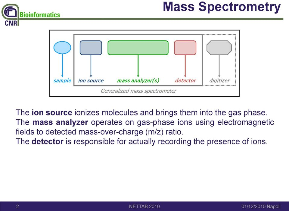 The mass analyzer operates on gas-phase ions using electromagnetic