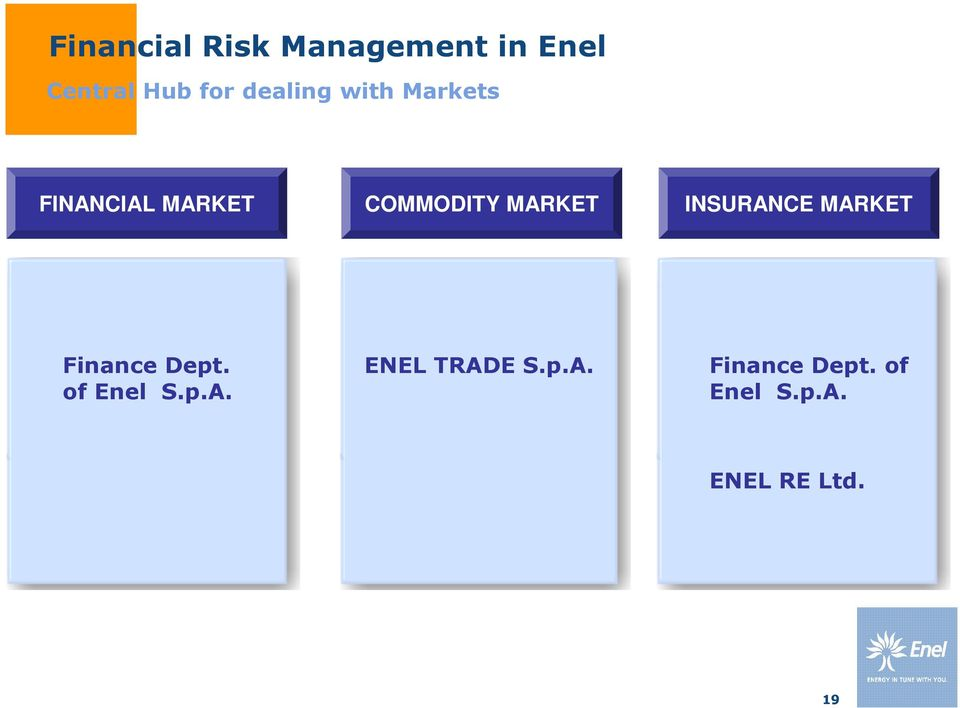 MARKET INSURANCE MARKET Finance Dept. of Enel S.p.A. ENEL TRADE S.