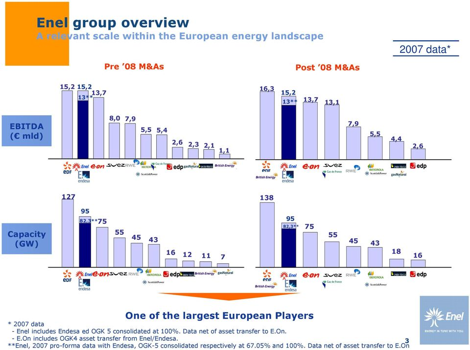 largest European Players * 2007 data - Enel includes Endesa ed OGK 5 consolidated at 100%. Data net of asset transfer to E.On. - E.On includes OGK4 asset transfer from Enel/Endesa.