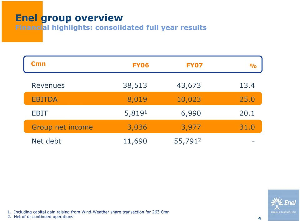 1 Group net income 3,036 3,977 31.0 Net debt 11,690 55,791 2-1.
