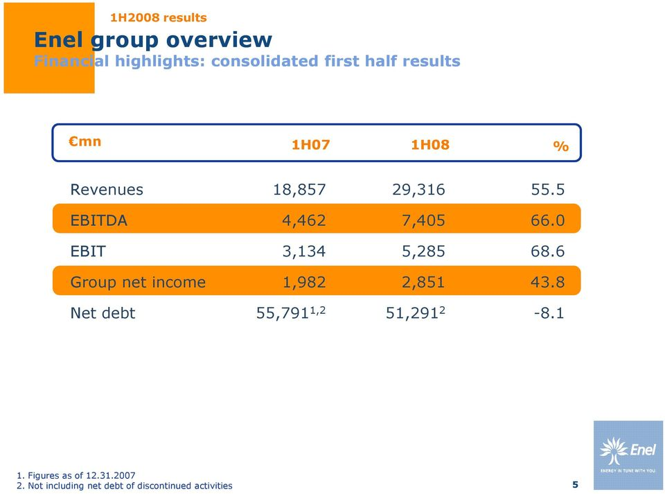 0 EBIT 3,134 5,285 68.6 Group net income 1,982 2,851 43.