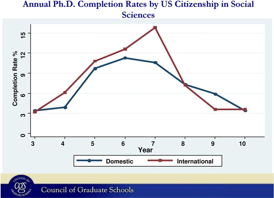in Social Sciences Completion Rate
