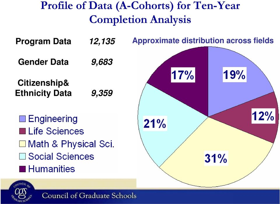 Data Citizenship& Ethnicity Data 12,135