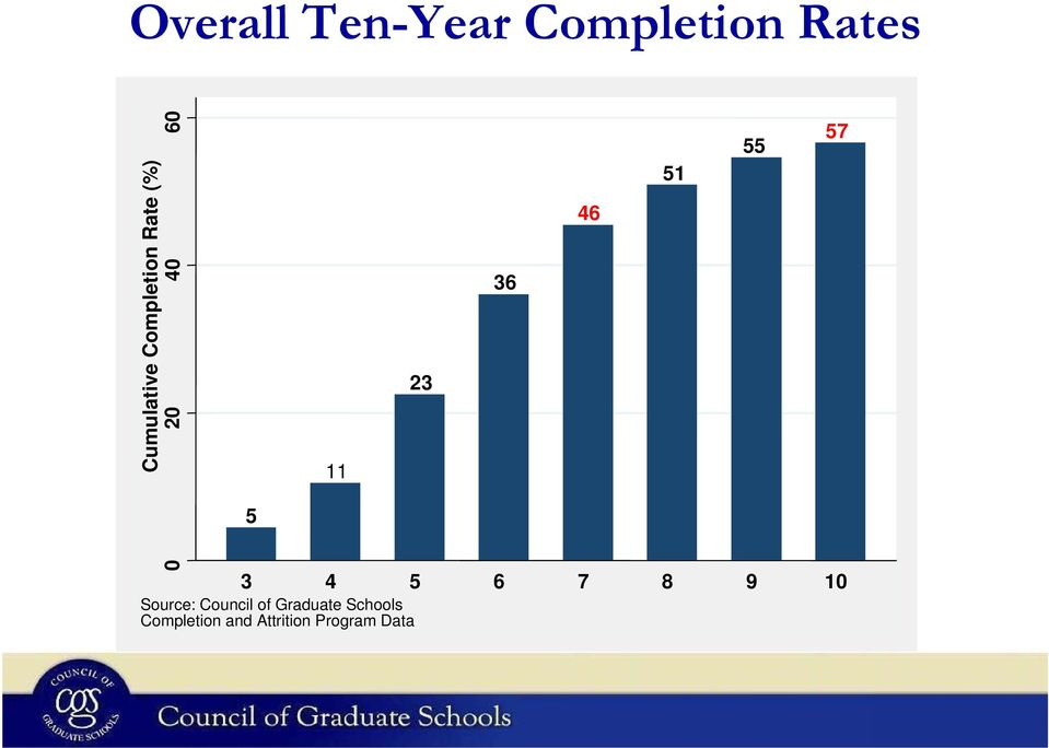 7 8 9 10 Source: Council of Graduate Schools