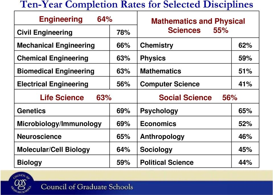 Electrical Engineering 56% Computer Science 41% Life Science 63% Social Science 56% Genetics 69% Psychology 65%