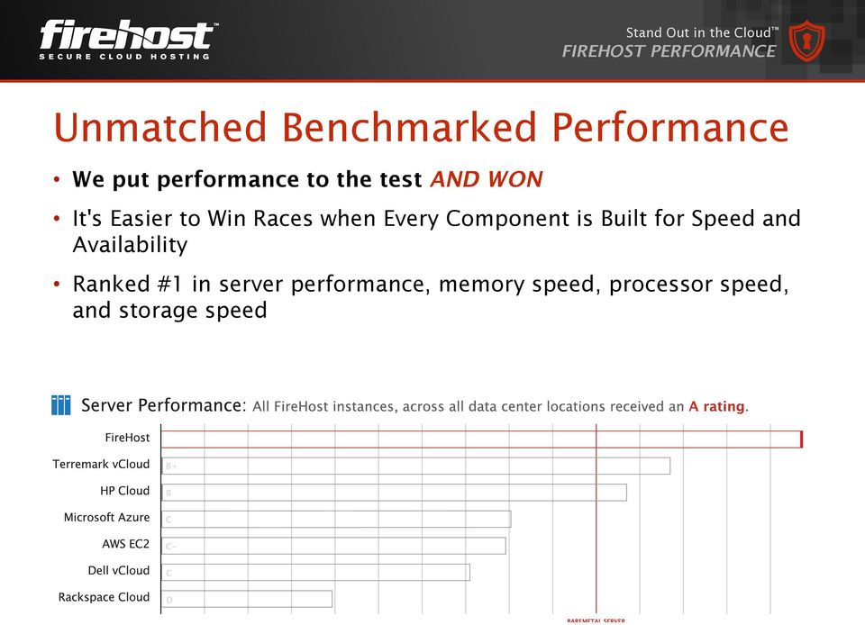 Races when Every Component is Built for Speed and Availability Ranked