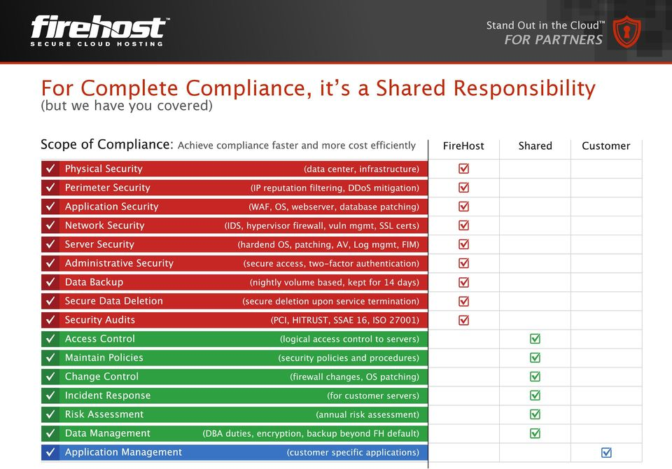 Compliance, it s a Shared
