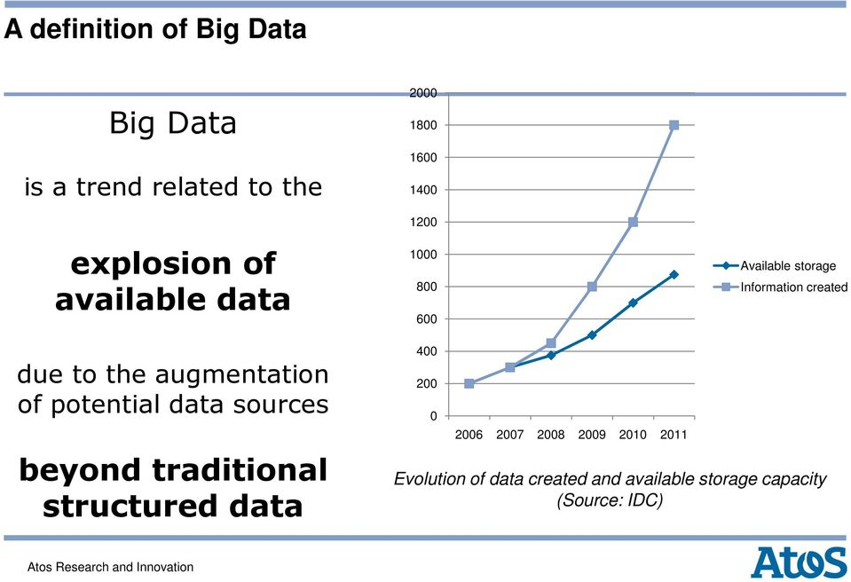augmentation of potential data sources beyond traditional structured data 400 200 0 2006
