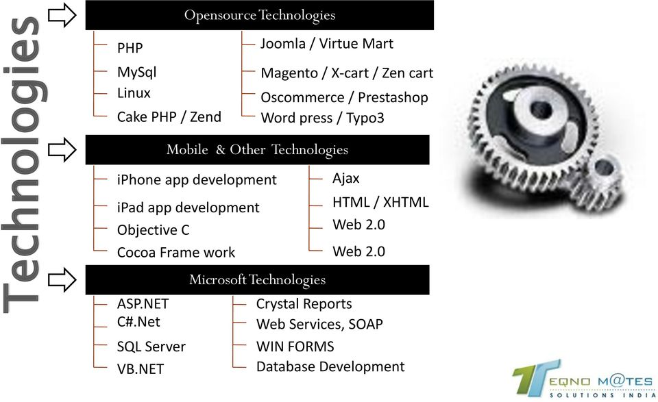 development ipad app development Objective C Cocoa Frame work ASP.NET C#.Net SQL Server VB.