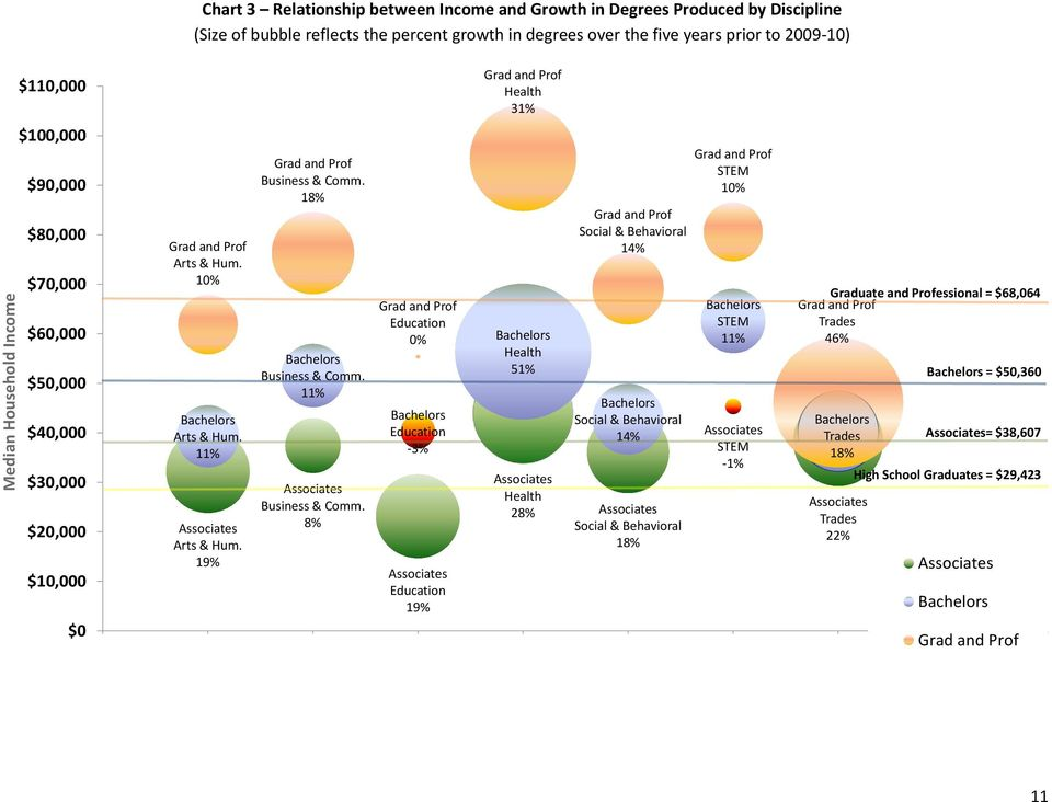 18% Bachelors Business & Comm. 11% Associates Business & Comm.