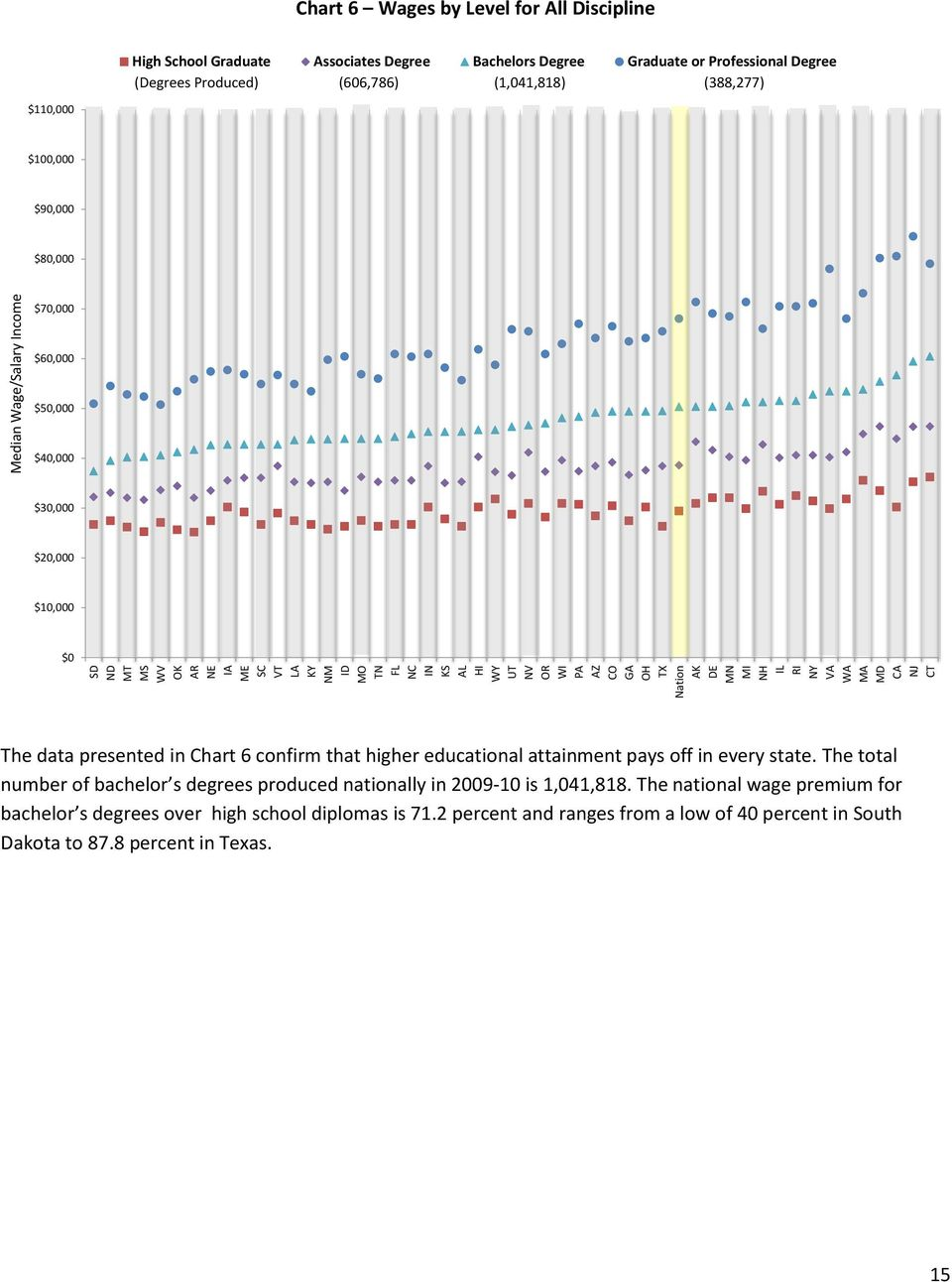 $60,000 $50,000 $40,000 $30,000 $20,000 $10,000 $0 The data presented in Chart 6 confirm that higher educational attainment pays off in every state.