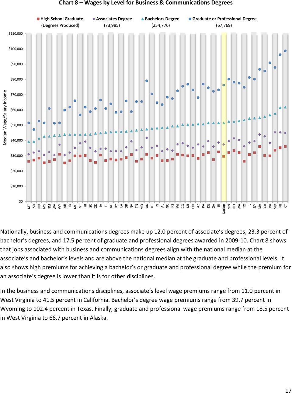 $60,000 $50,000 $40,000 $30,000 $20,000 $10,000 $0 Nationally, business and communications degrees make up 12.0 percent of associate s degrees, 23.3 percent of bachelor s degrees, and 17.