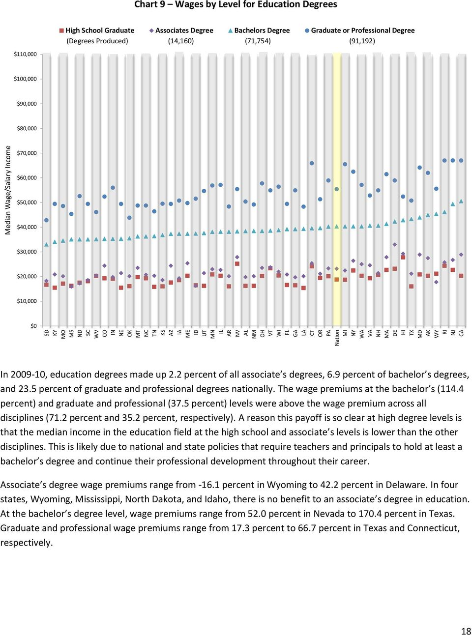 $30,000 $20,000 $10,000 $0 In, education degrees made up 2.2 percent of all associate s degrees, 6.9 percent of bachelor s degrees, and 23.5 percent of graduate and professional degrees nationally.