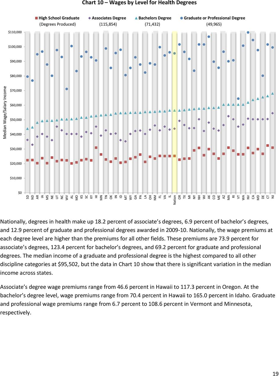 $40,000 $30,000 $20,000 $10,000 $0 Nationally, degrees in health make up 18.2 percent of associate s degrees, 6.9 percent of bachelor s degrees, and 12.