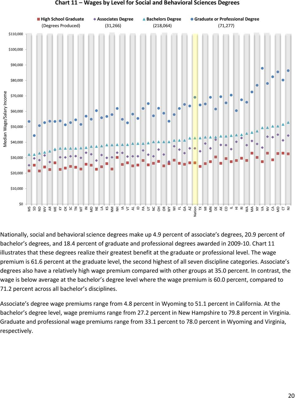 $70,000 $60,000 $50,000 $40,000 $30,000 $20,000 $10,000 $0 Nationally, social and behavioral science degrees make up 4.9 percent of associate s degrees, 20.9 percent of bachelor s degrees, and 18.