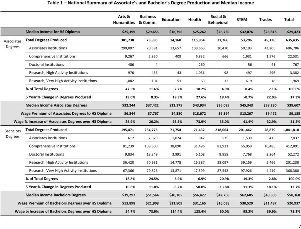 31,266 53,296 45,136 635,435 Associates Institutions 290,007 70,591 13,657 108,663 30,470 50,193 43,205 606,786 Comprehensive Institutions 9,267 2,850 409 5,832 666 1,931 1,576 22,531 Doctoral