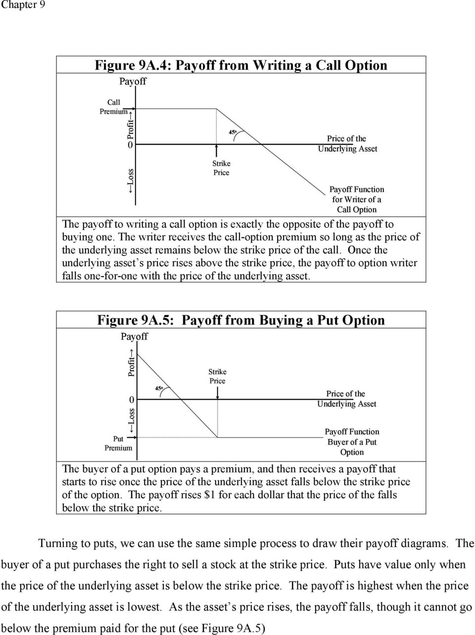 Once the underlying asset s price rises above the strike price, the payoff to option writer falls one-for-one with the price of the underlying asset. Figure 9A.