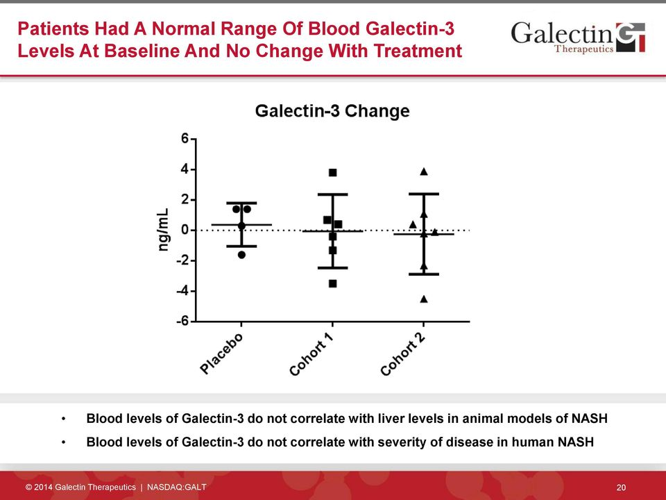 levels in animal models of NASH Blood levels of Galectin-3 do not correlate