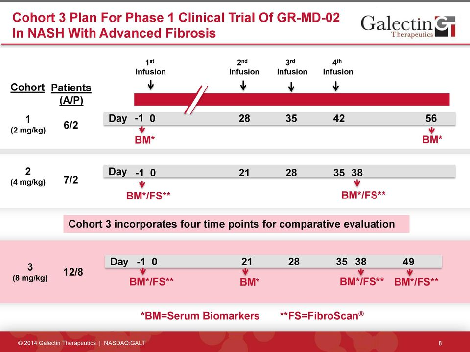 BM*/FS** 21 28 35 38 BM*/FS** Cohort 3 incorporates four time points for comparative evaluation 3 (8 mg/kg) 12/8 Day