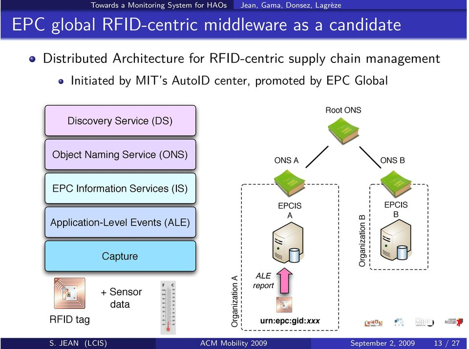 ONS A ONS B EPC Information Services (IS) Application-Level Events (ALE) Capture EPCIS A Organization B EPCIS B RFID