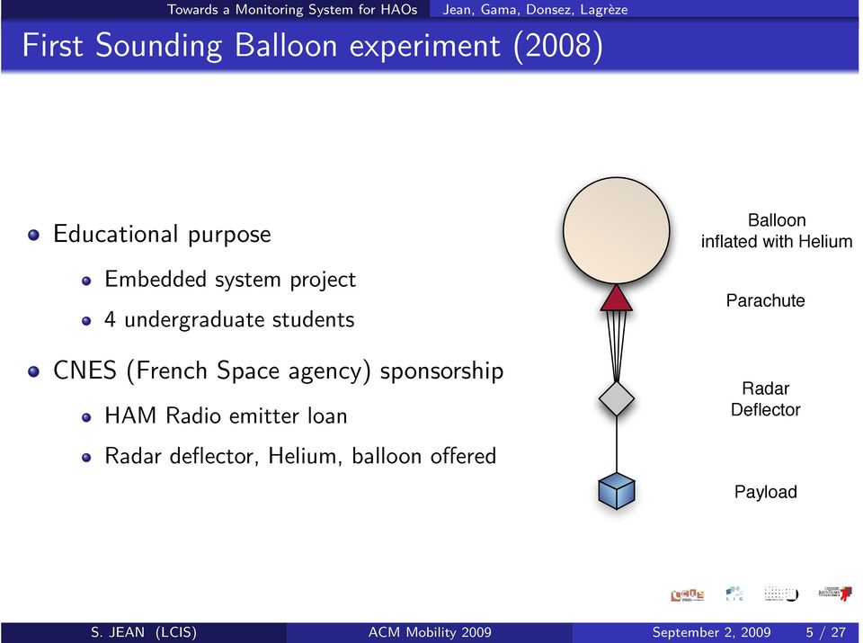 emitter loan Radar deflector, Helium, balloon offered Balloon inflated with Helium