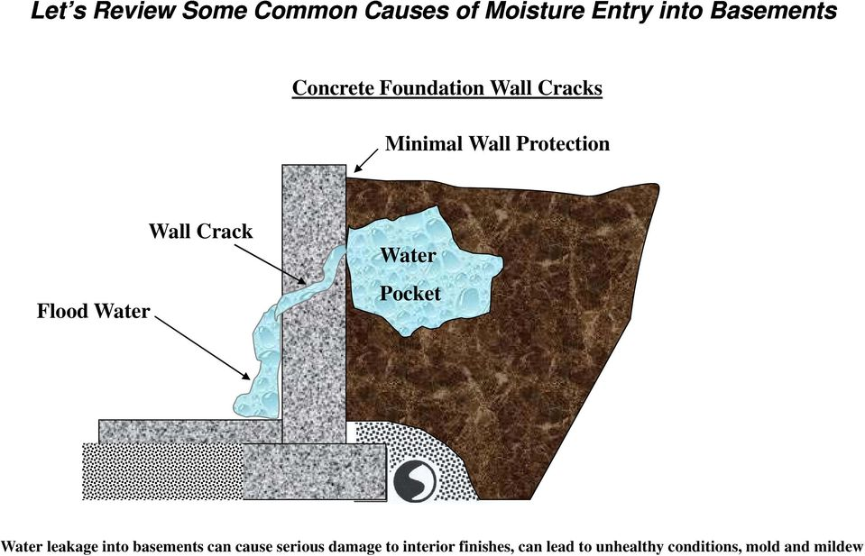 Flood Water Water Pocket Water leakage into basements can cause serious