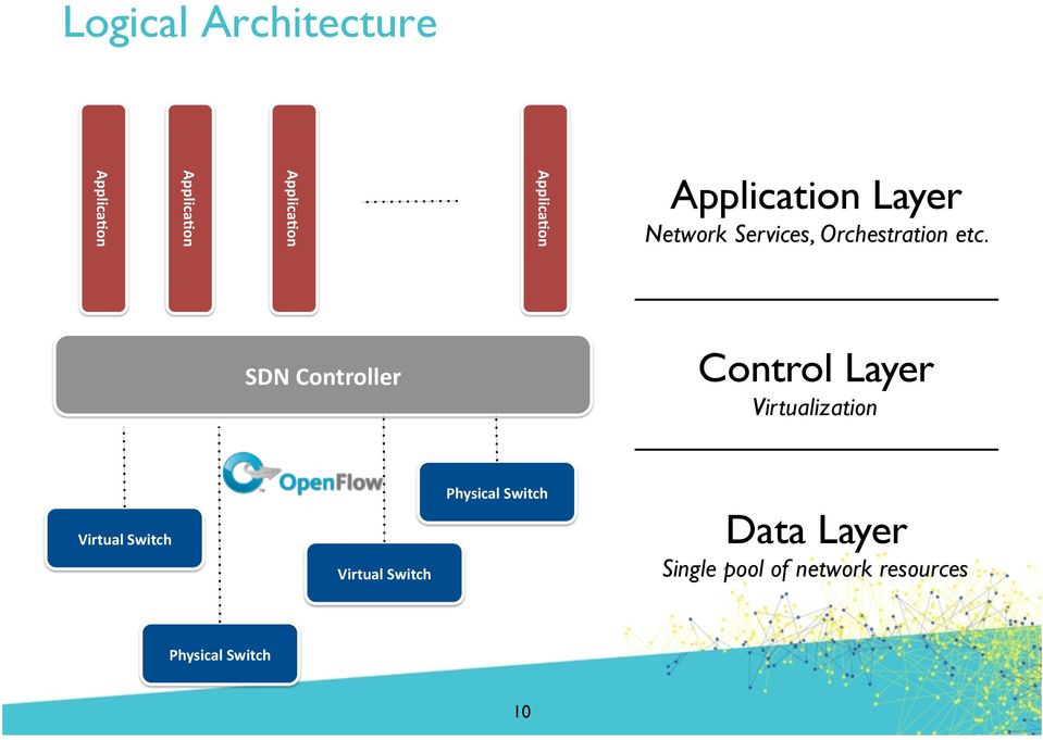 SDN Controller Control Layer Virtualization Virtual Switch Virtual