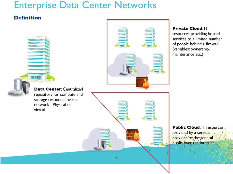 ) Data Center: Centralized repository for compute and storage resources over a network - Physical