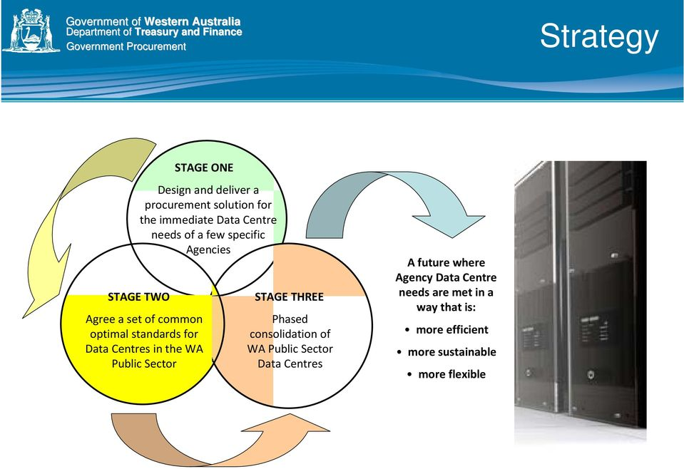 the WA Public Sector STAGE THREE Phased consolidation of WA Public Sector Data Centres A future