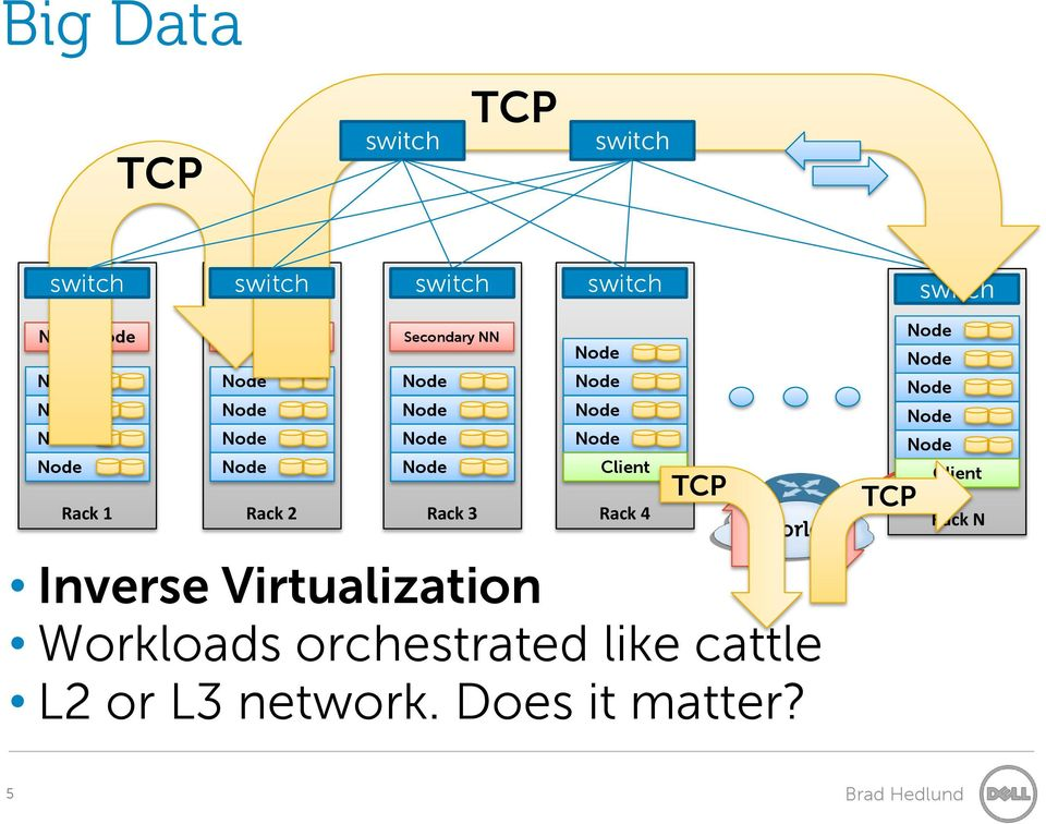 Inverse Virtualization Workloads orchestrated