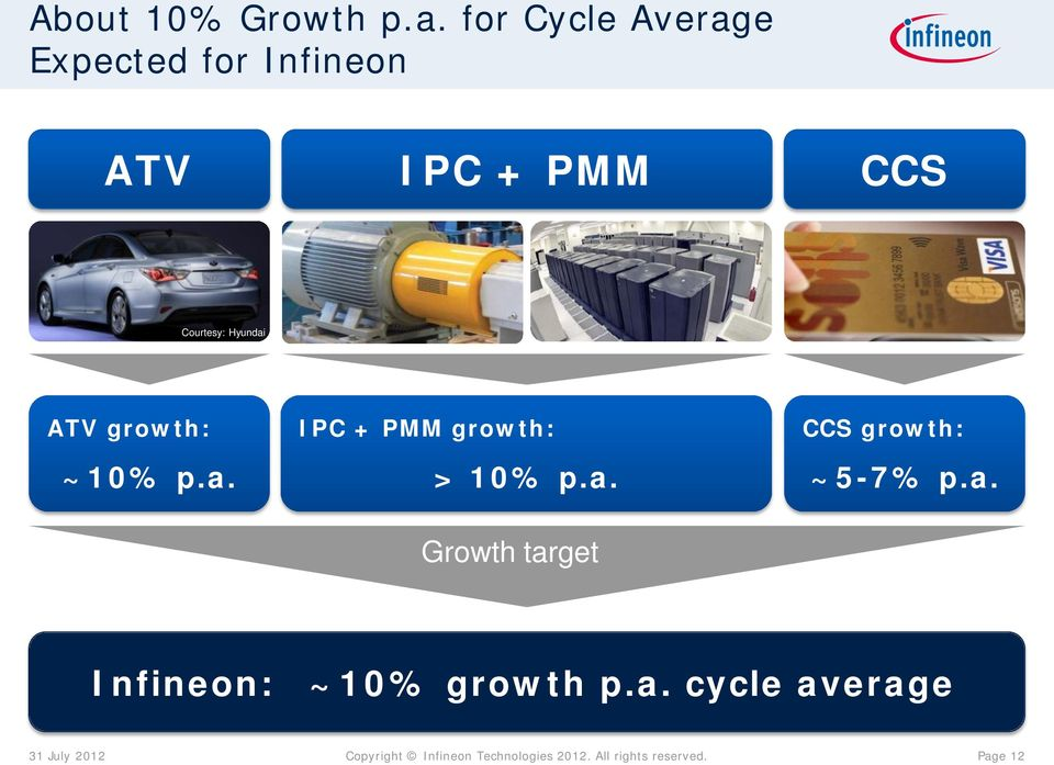 Courtesy: Hyundai ATV growth: ~10% p.a. IPC + PMM growth: > 10% p.