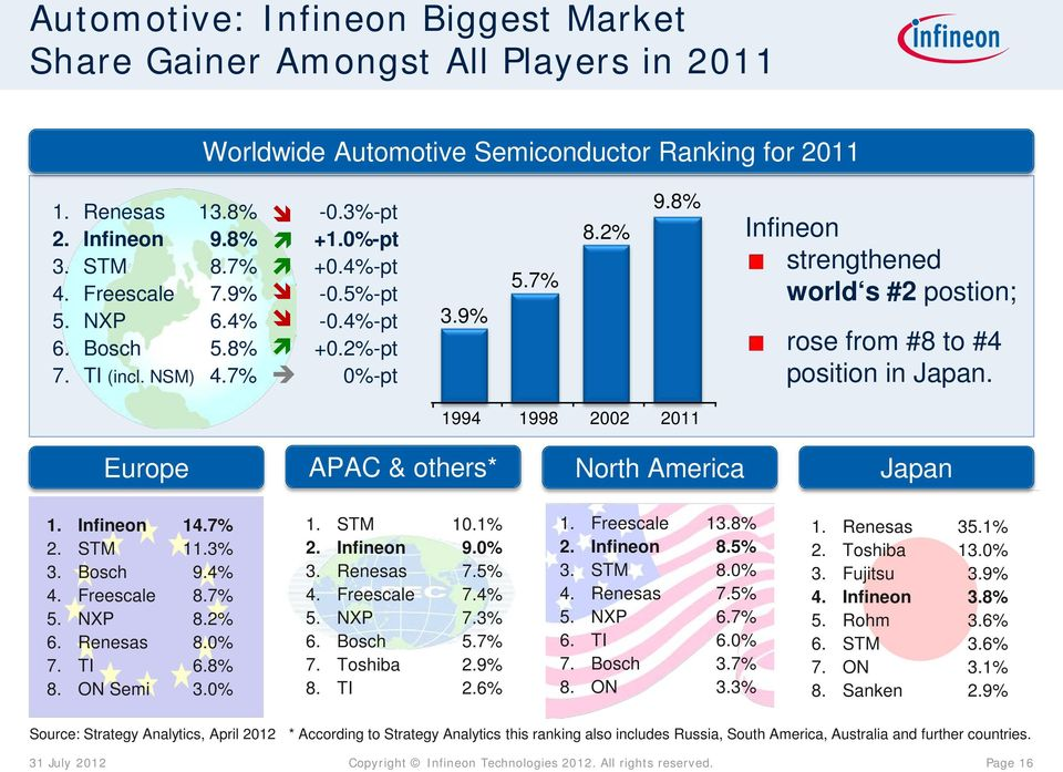 8% 1994 1998 2002 2011 Infineon strengthened world s #2 postion; rose from #8 to #4 position in Japan. Europe APAC & others* North America Japan 1. Infineon 14.7% 2. STM 11.3% 3. Bosch 9.4% 4.