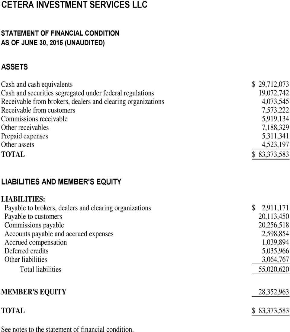 5,311,341 Other assets 4,523,197 TOTAL $ 83,373,583 LIABILITIES AND MEMBER S EQUITY LIABILITIES: Payable to brokers, dealers and clearing organizations $ 2,911,171 Payable to customers 20,113,450