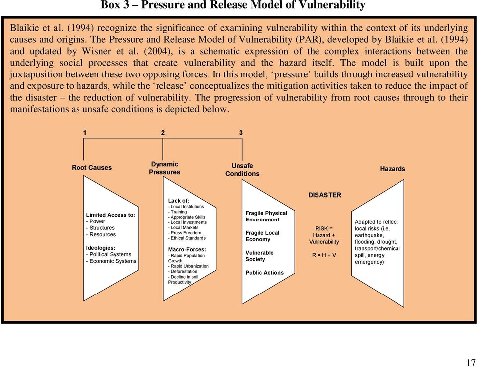 (2004), is a schematic expression of the complex interactions between the underlying social processes that create vulnerability and the hazard itself.